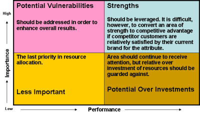 Importance and Performance