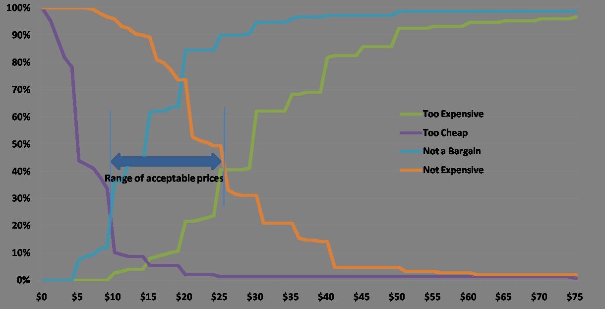 Van Westendorp Example Chart