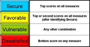 Classifying customers based on satisfaction